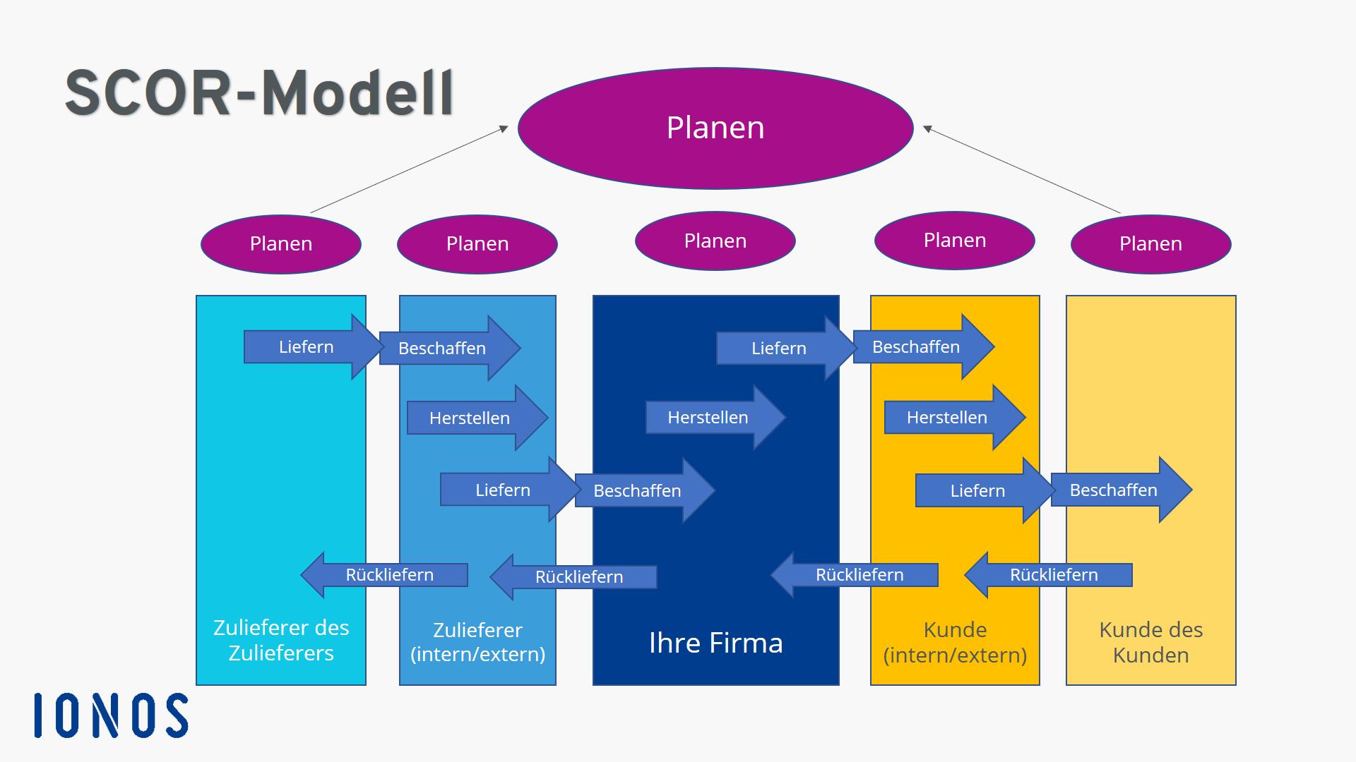 Was Ist Das Scor Modell Beispiel Und Definition Ionos