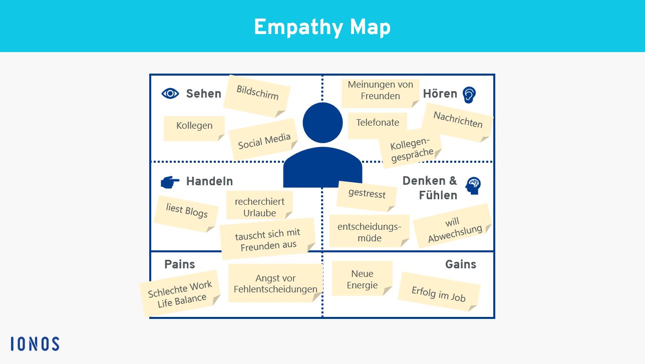 Empathy Map Beispiel