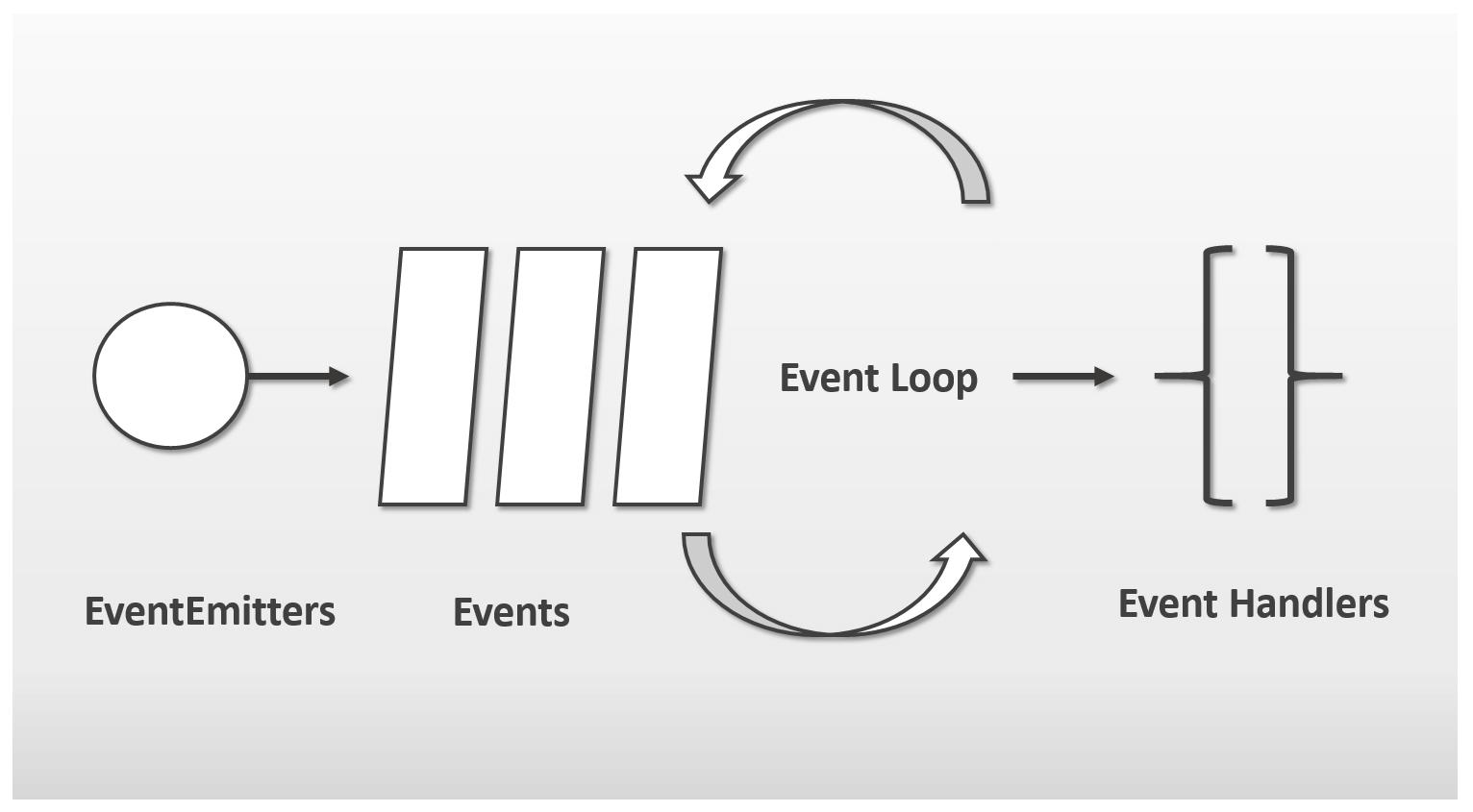 Node.js   Tutorial zu Installation, Modulen & Praxisbeispielen - 1&1