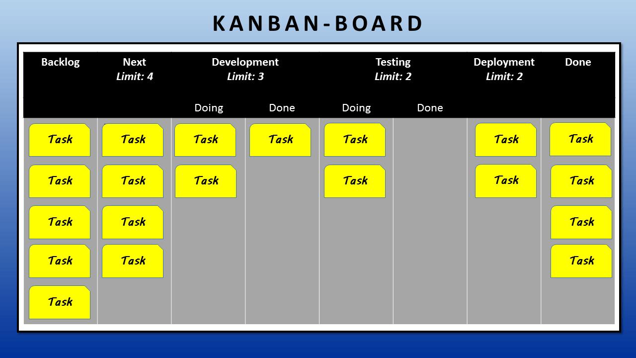 kanban was ist das definition erkl rung 1 1 ionos. Black Bedroom Furniture Sets. Home Design Ideas