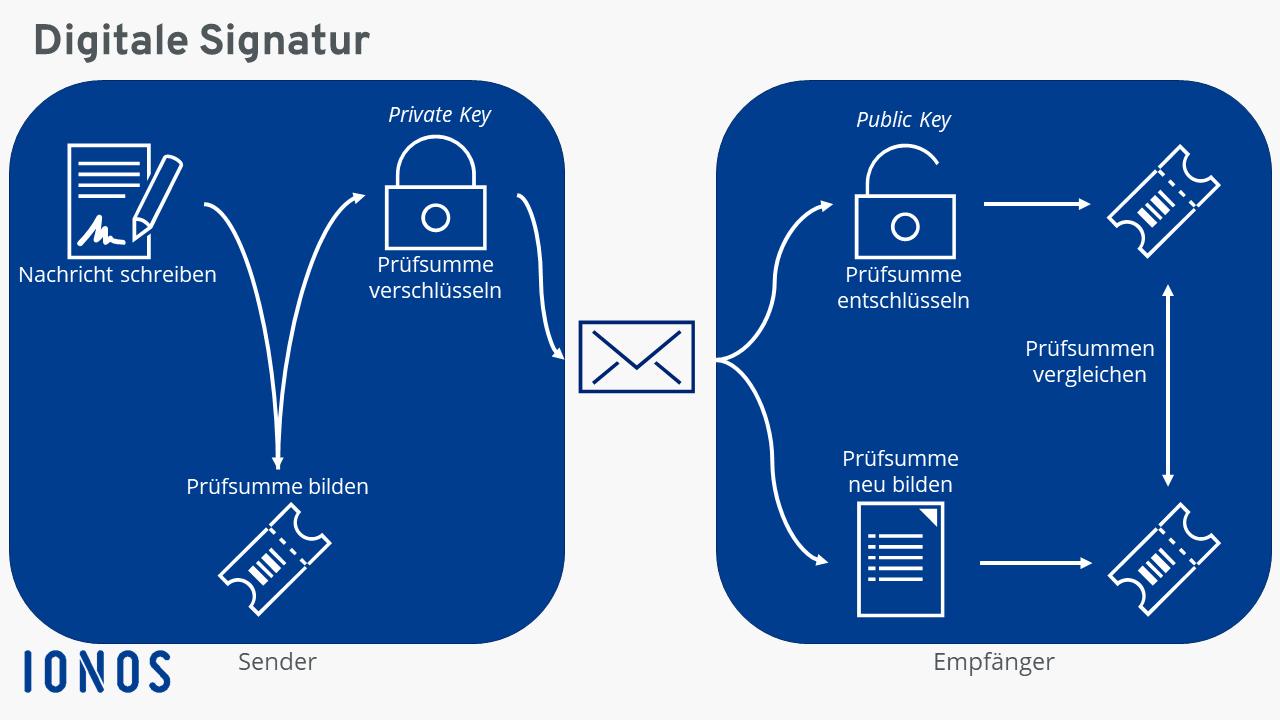 E-Mails digital signieren   E-Mail Zertifikat erstellen - 1&1