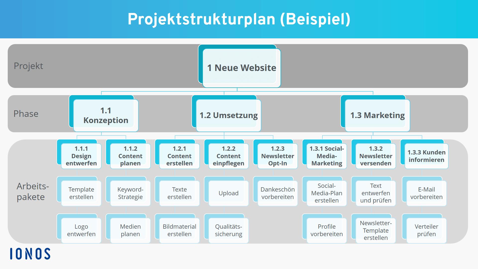 Projektplan Erstellen Vorgehen Vorlage Beispiel Ionos