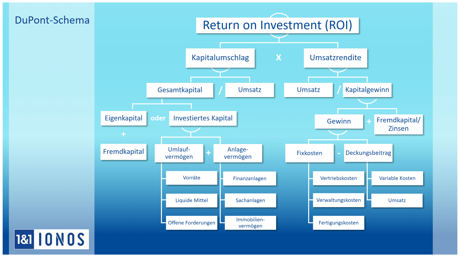 Return On Investment Beispiel